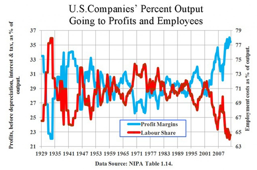 Wages and Profits