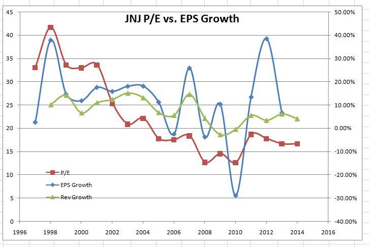 JNJ Growth